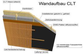 Wandaufbau CLT